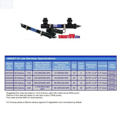 Emperor Aquatics Smart UV LITE 18 Watt