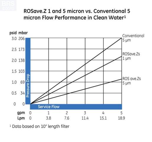 Filter Premium ROSave.Z Sediment